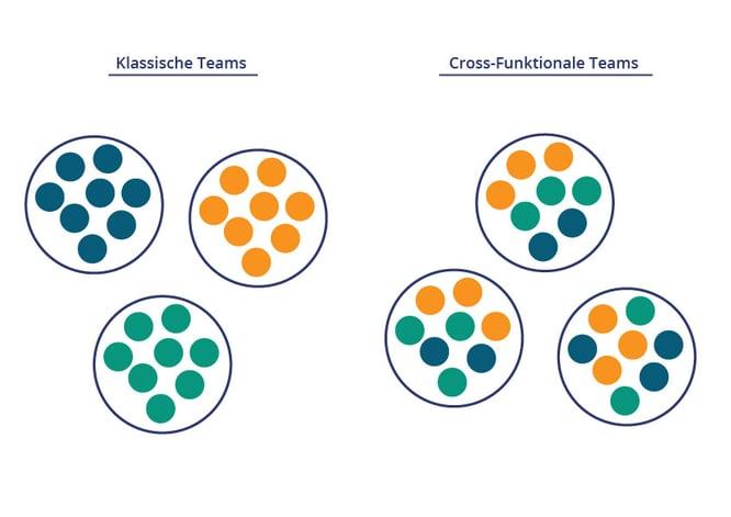 Cross-funktionale_teams_Zeichenfläche 1_Zeichenfläche 1