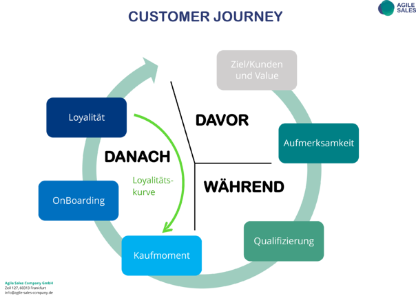 Customer Journey_Neu[69]