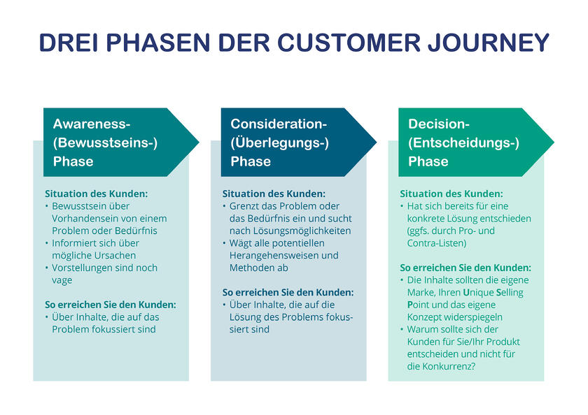 Drei Phasen der Customer Journey140820193