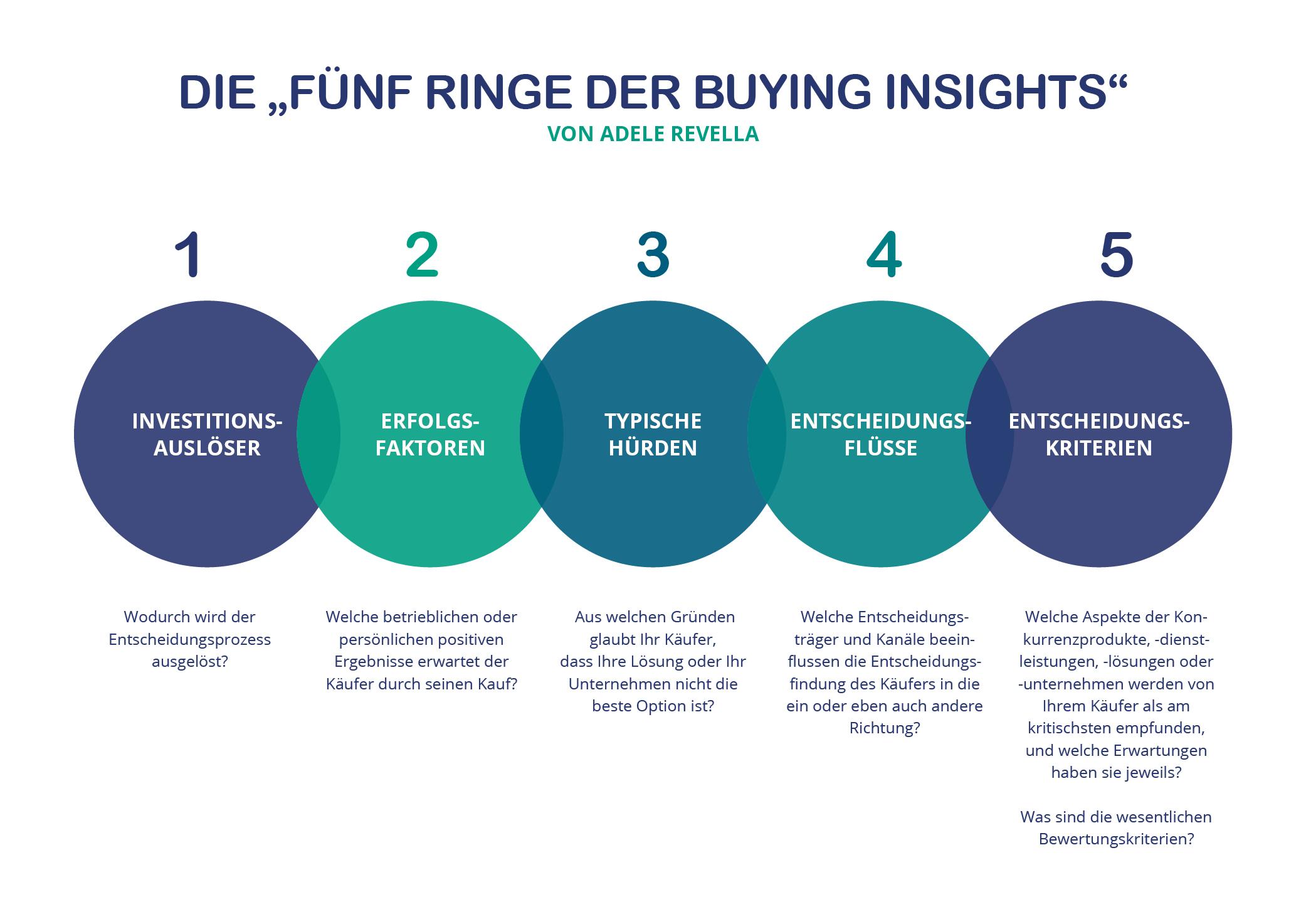 Grafik 5 Rings of Buying Insight 15052019-1