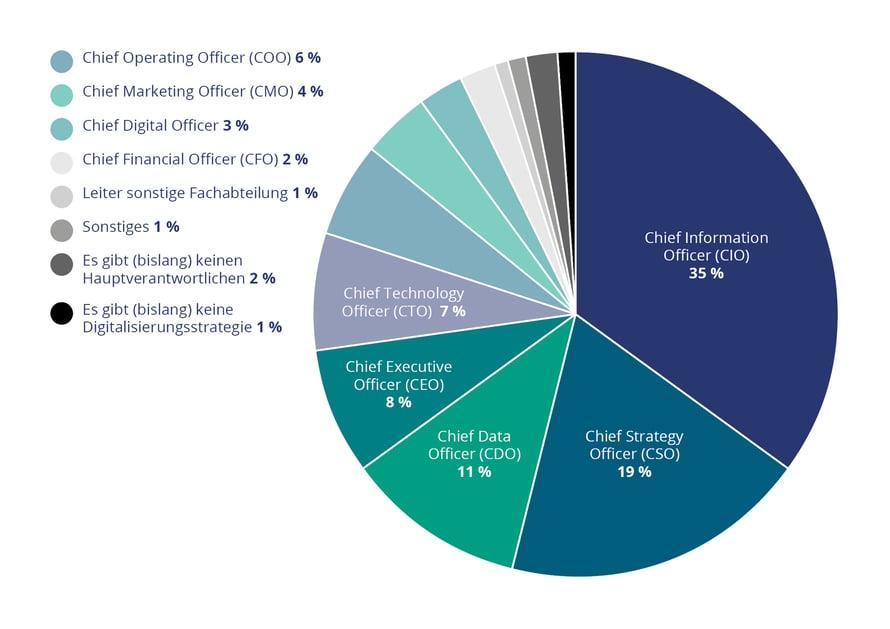 Grafik Verantwortlichekeiten Digitalisierung 230820193