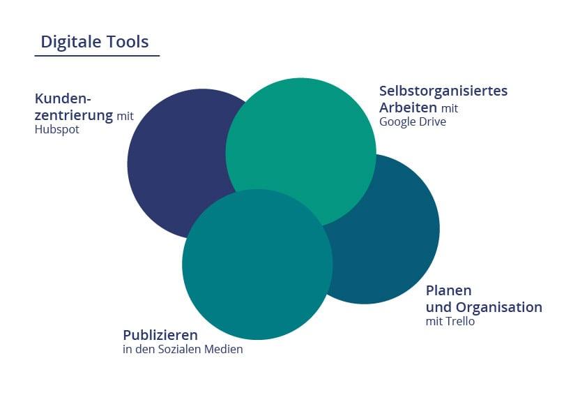 digitale tools_Zeichenfläche 1